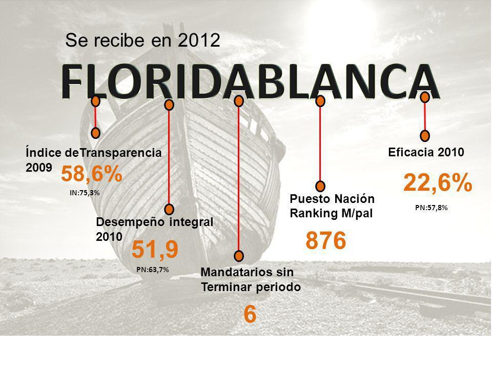 FLORIDABLANCA 22,6% 876 51,9 6 58,6% Se recibe en 2012