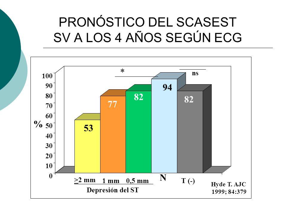 PRONÓSTICO DEL SCASEST SV A LOS 4 AÑOS SEGÚN ECG