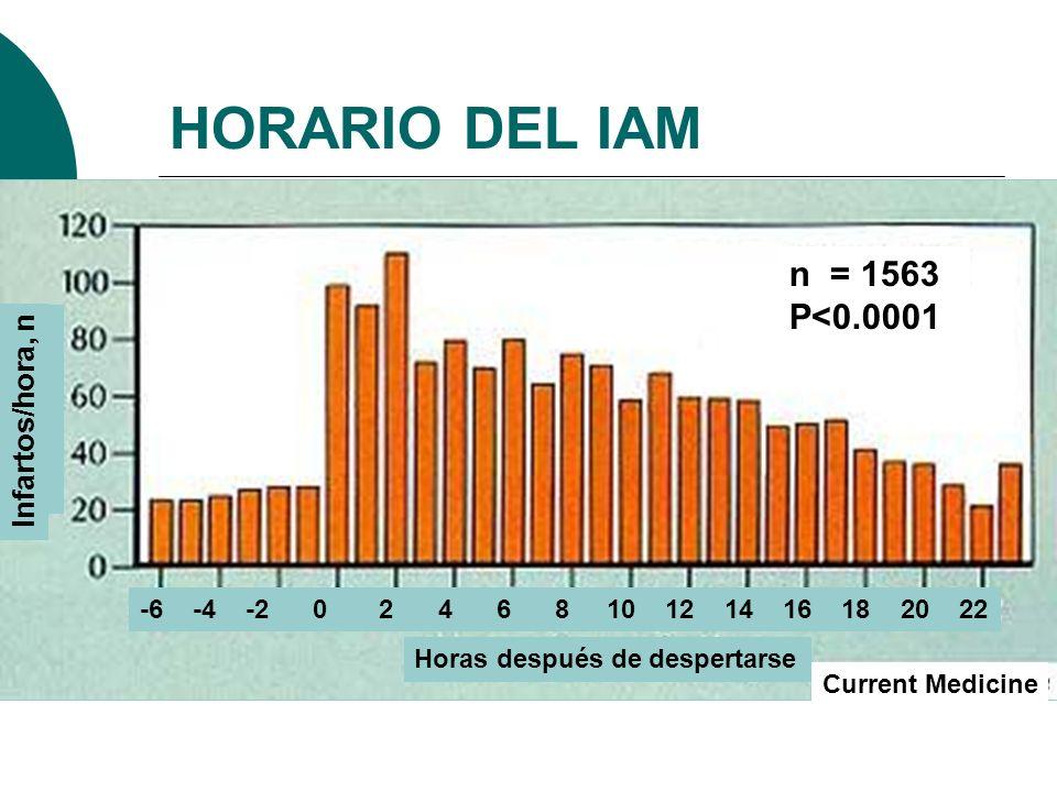 HORARIO DEL IAM n = 1563 P<0.0001 Infartos/hora, n
