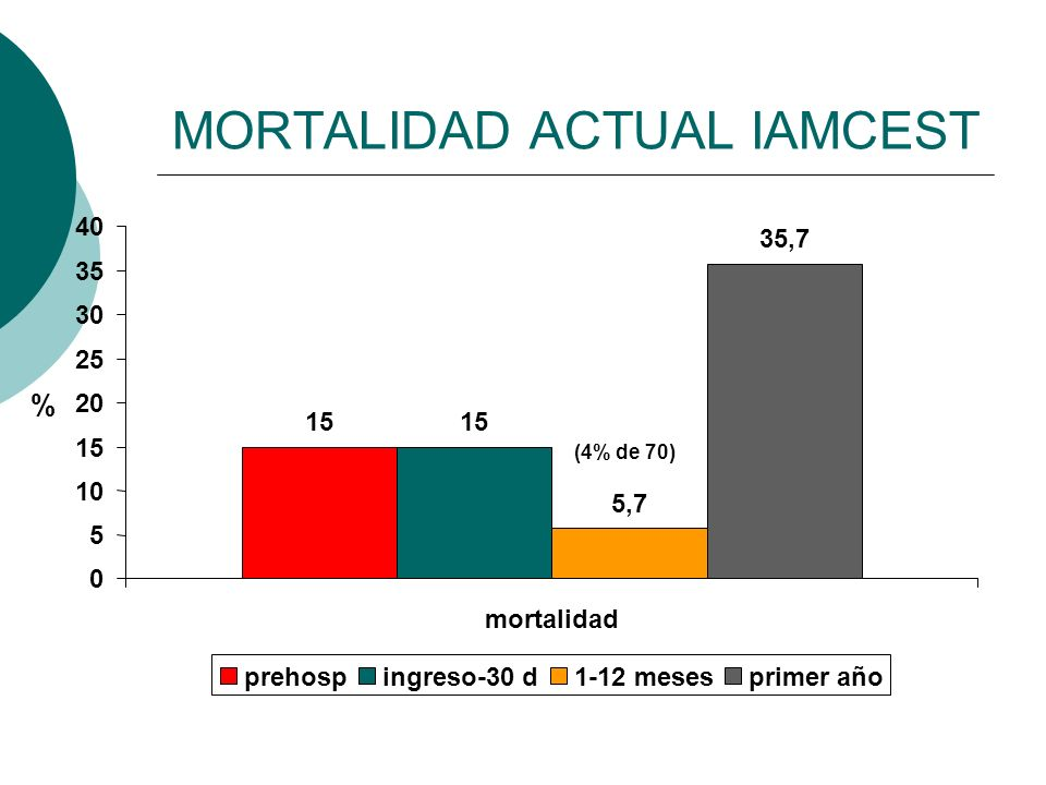 MORTALIDAD ACTUAL IAMCEST