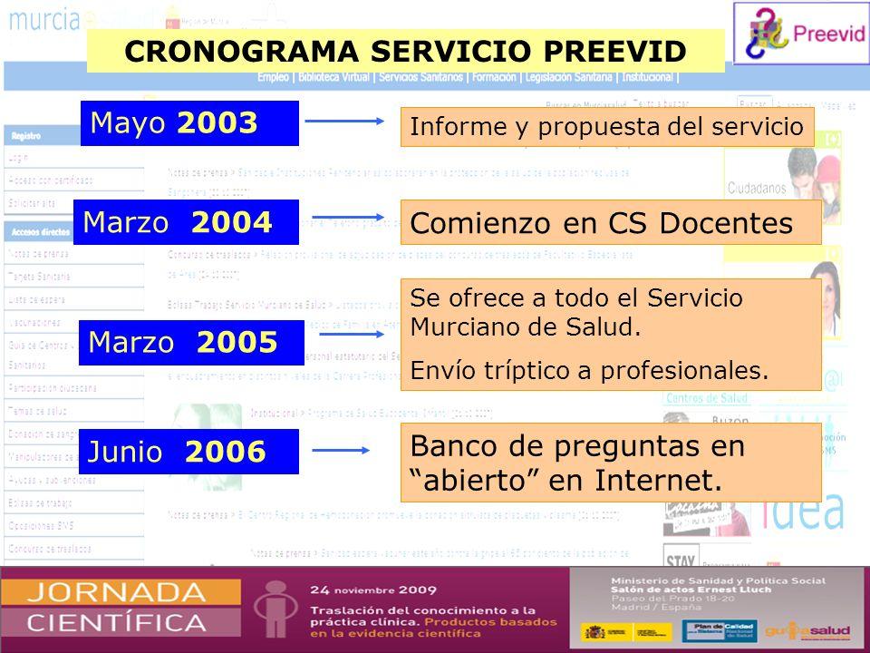 CRONOGRAMA SERVICIO PREEVID