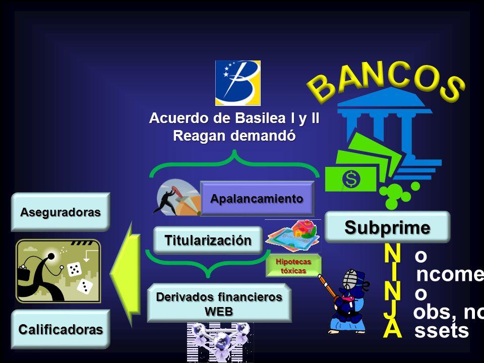 Acuerdo de Basilea I y II Derivados financieros