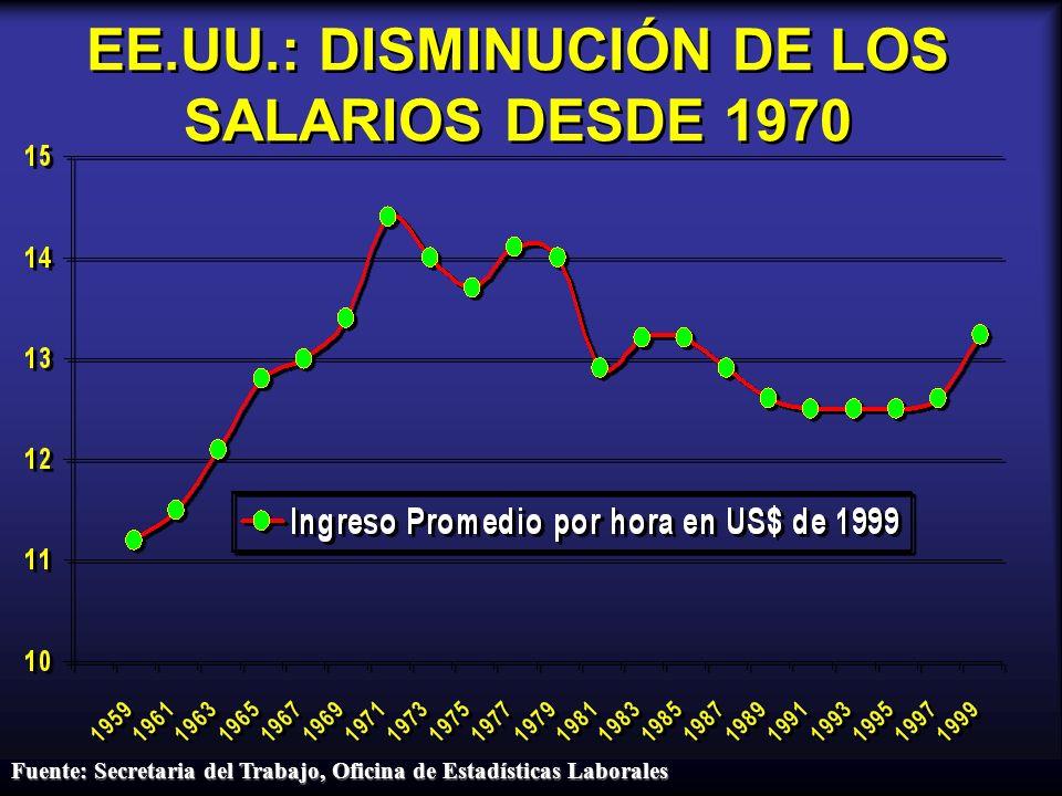 EE.UU.: DISMINUCIÓN DE LOS SALARIOS DESDE 1970