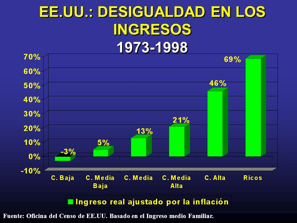 EE.UU.: DESIGUALDAD EN LOS INGRESOS 1973-1998