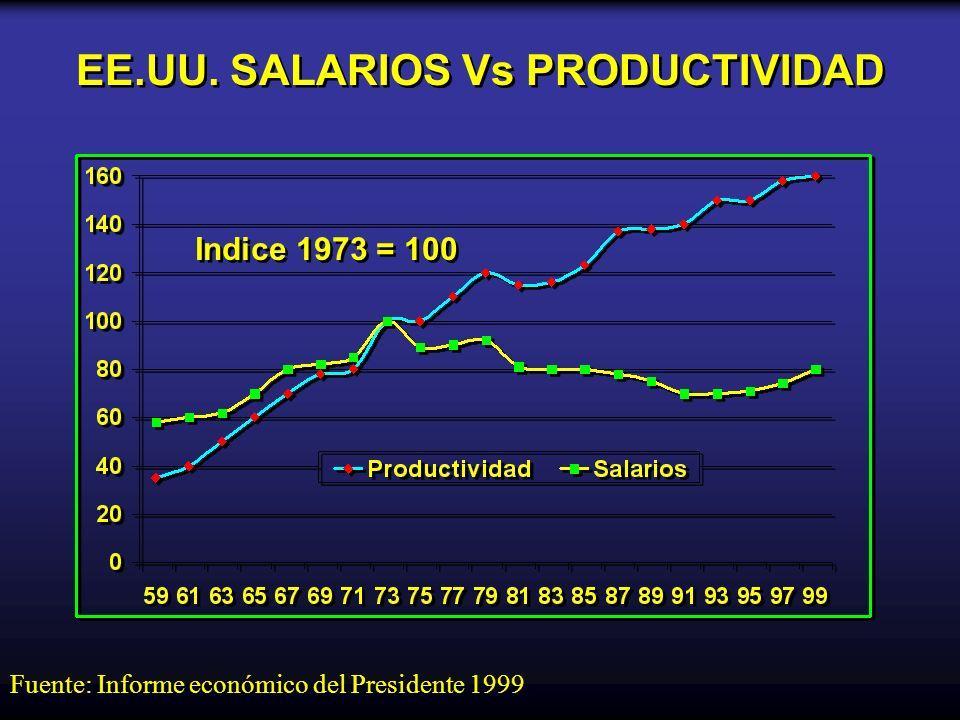 EE.UU. SALARIOS Vs PRODUCTIVIDAD