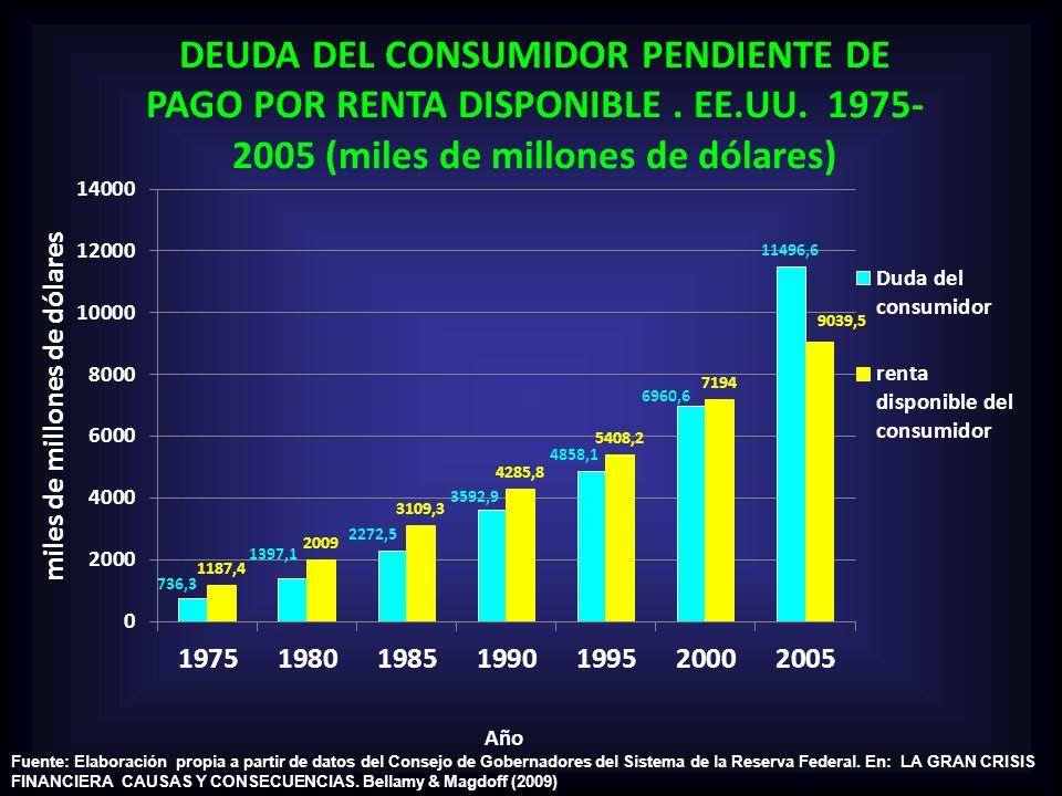 Fuente: Elaboración propia a partir de datos del Consejo de Gobernadores del Sistema de la Reserva Federal.