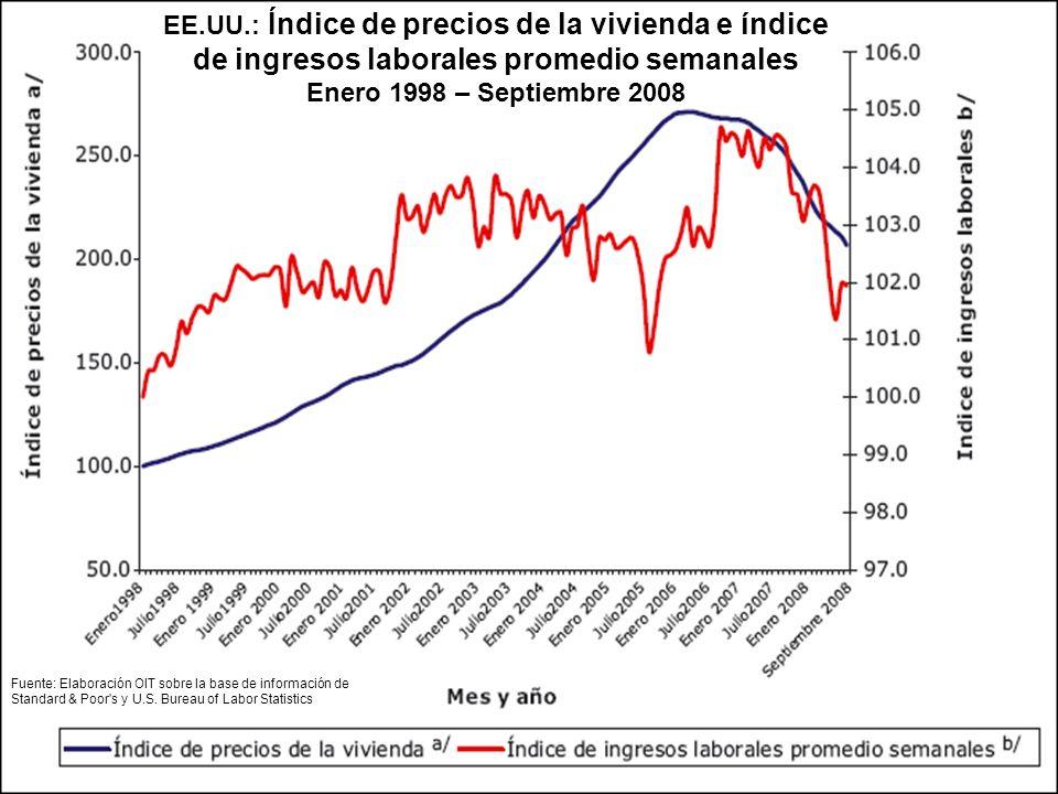 EE.UU.: Índice de precios de la vivienda e índice de ingresos laborales promedio semanales