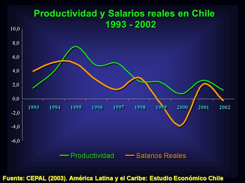 Productividad y Salarios reales en Chile 1993 - 2002