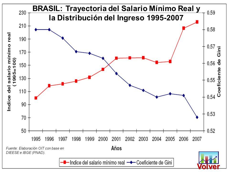 BRASIL: Trayectoria del Salario Mínimo Real y la Distribución del Ingreso 1995-2007