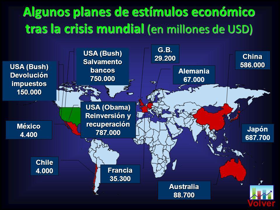 USA (Obama) Reinversión y recuperación