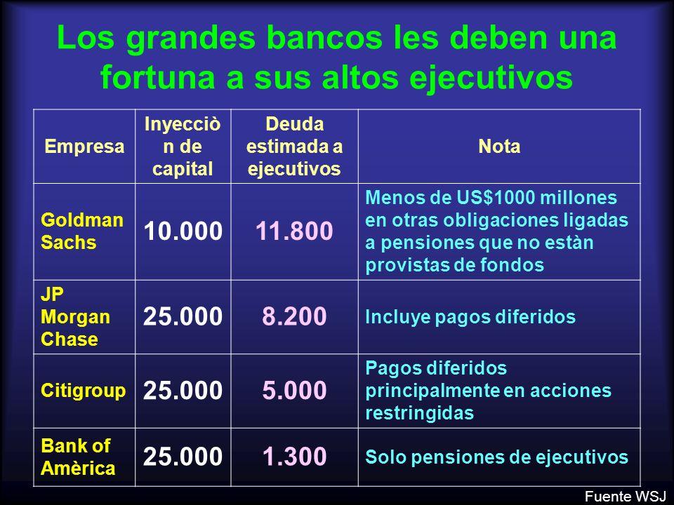 Los grandes bancos les deben una fortuna a sus altos ejecutivos