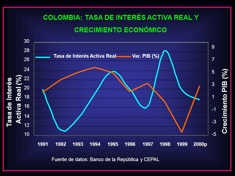 COLOMBIA: TASA DE INTERÉS ACTIVA REAL Y