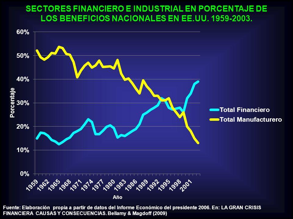 SECTORES FINANCIERO E INDUSTRIAL EN PORCENTAJE DE LOS BENEFICIOS NACIONALES EN EE.UU. 1959-2003.