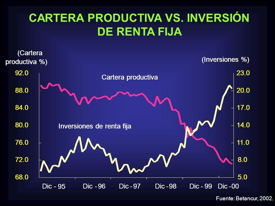 CARTERA PRODUCTIVA VS. INVERSIÓN