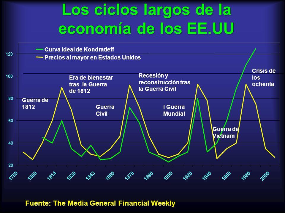 Los ciclos largos de la economía de los EE.UU