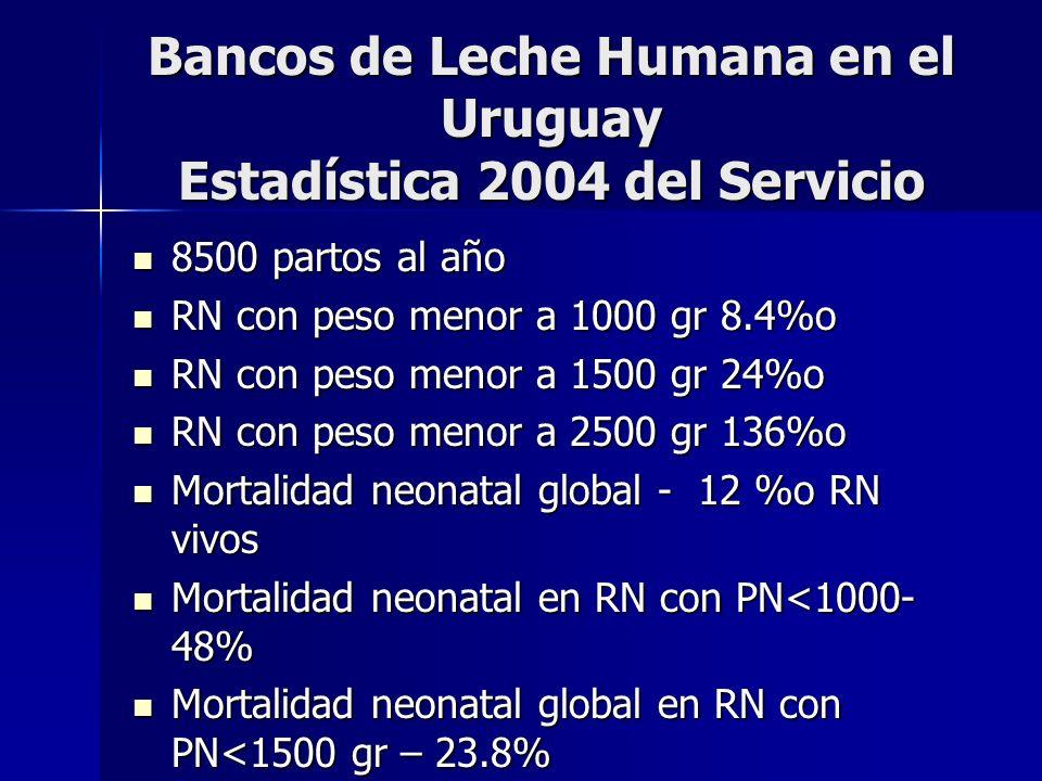 Bancos de Leche Humana en el Uruguay Estadística 2004 del Servicio
