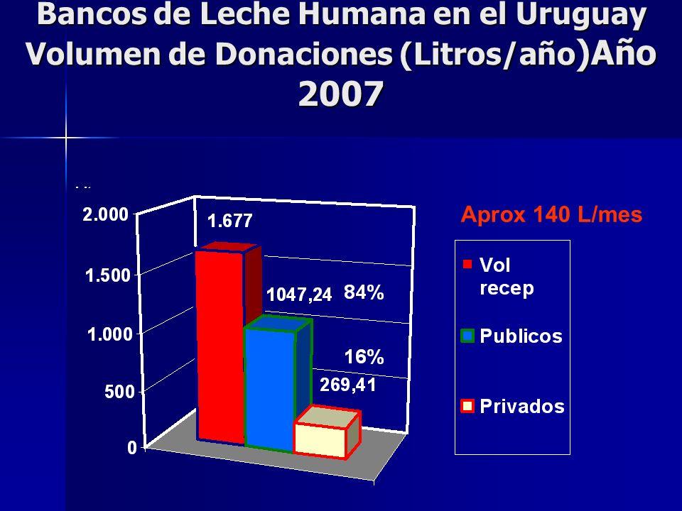 Bancos de Leche Humana en el Uruguay Volumen de Donaciones (Litros/año)Año 2007