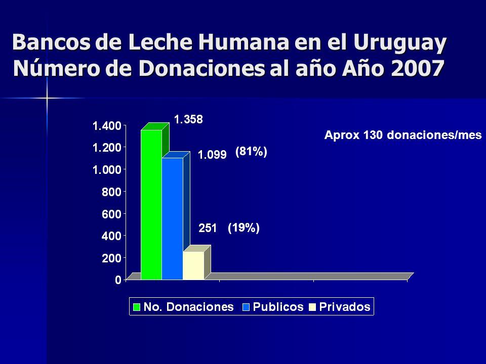 Bancos de Leche Humana en el Uruguay Número de Donaciones al año Año 2007