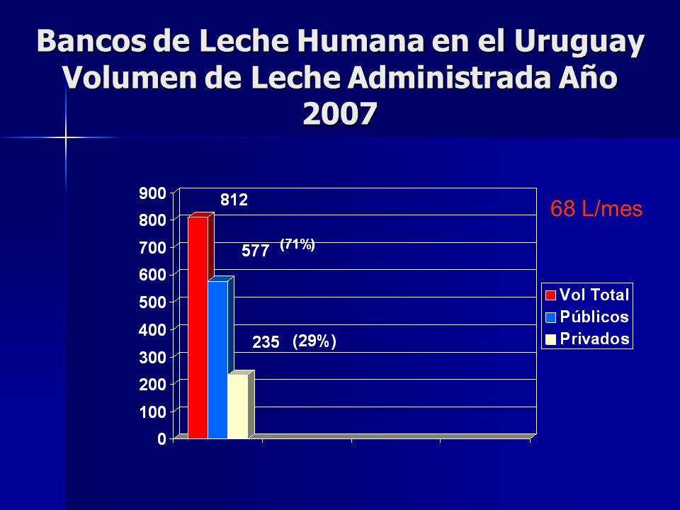 Bancos de Leche Humana en el Uruguay Volumen de Leche Administrada Año 2007
