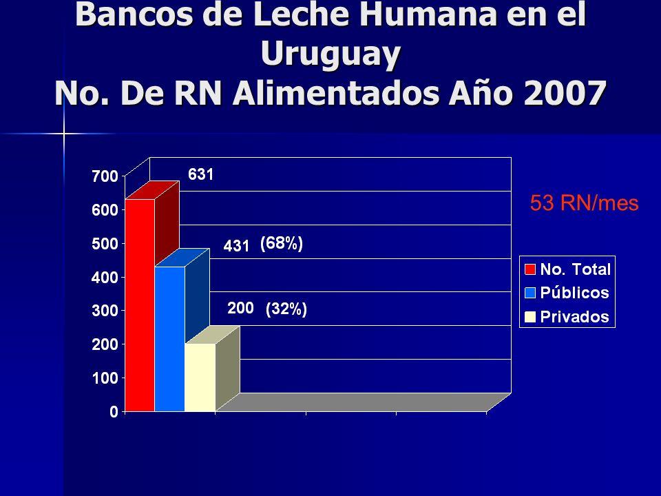Bancos de Leche Humana en el Uruguay No. De RN Alimentados Año 2007