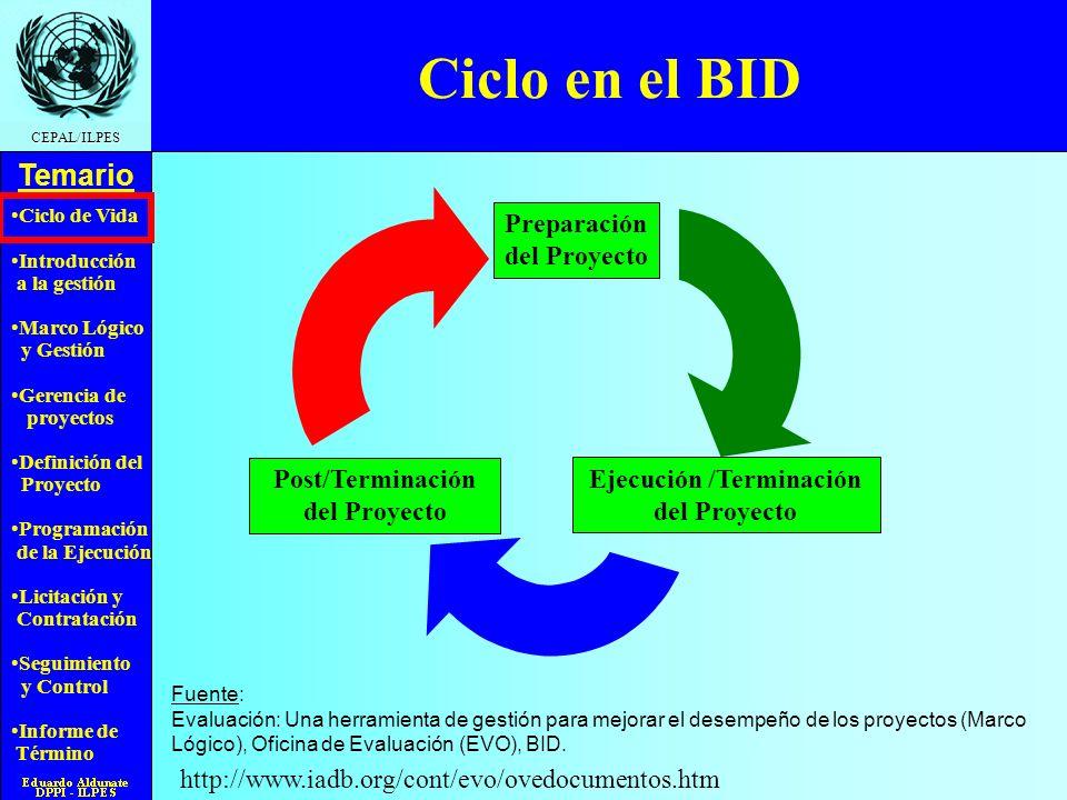 Ciclo en el BID Preparación del Proyecto Post/Terminación del Proyecto