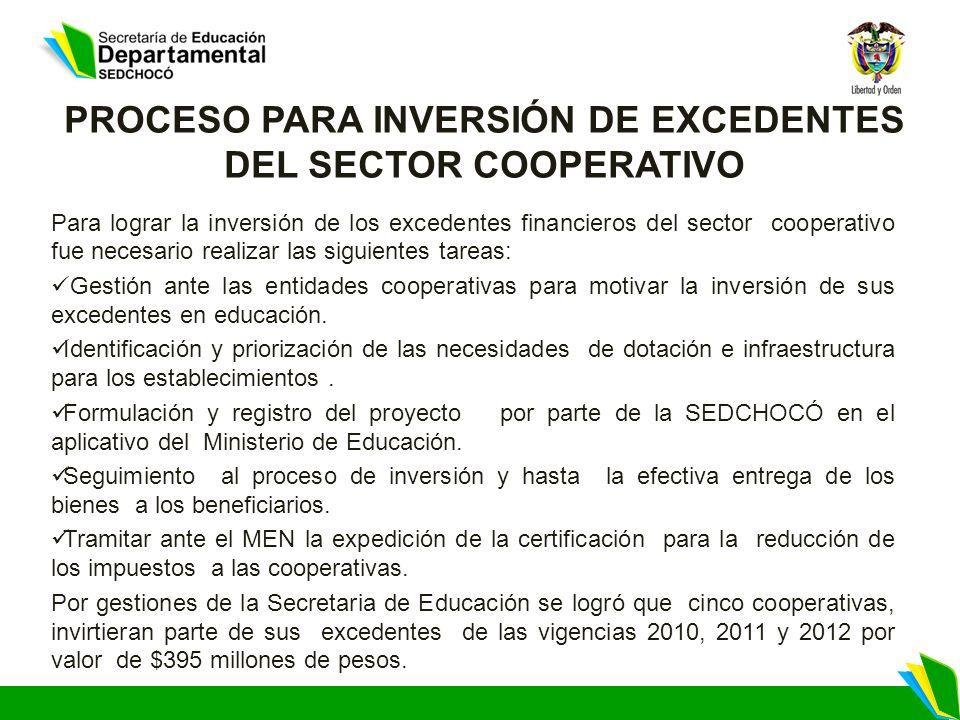 PROCESO PARA INVERSIÓN DE EXCEDENTES DEL SECTOR COOPERATIVO