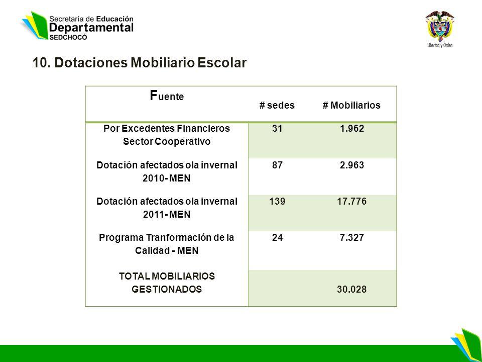 10. Dotaciones Mobiliario Escolar Fuente