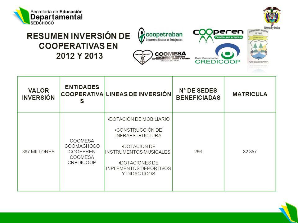 RESUMEN INVERSIÓN DE COOPERATIVAS EN 2012 Y 2013