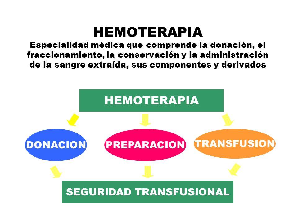 SEGURIDAD TRANSFUSIONAL