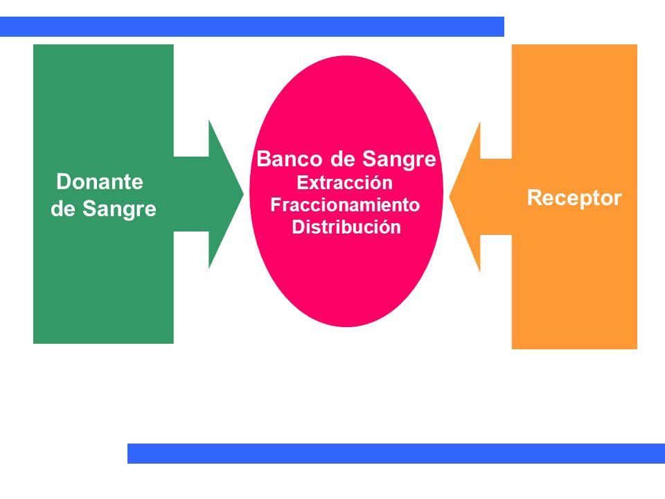 Donante de Sangre Receptor Banco de Sangre