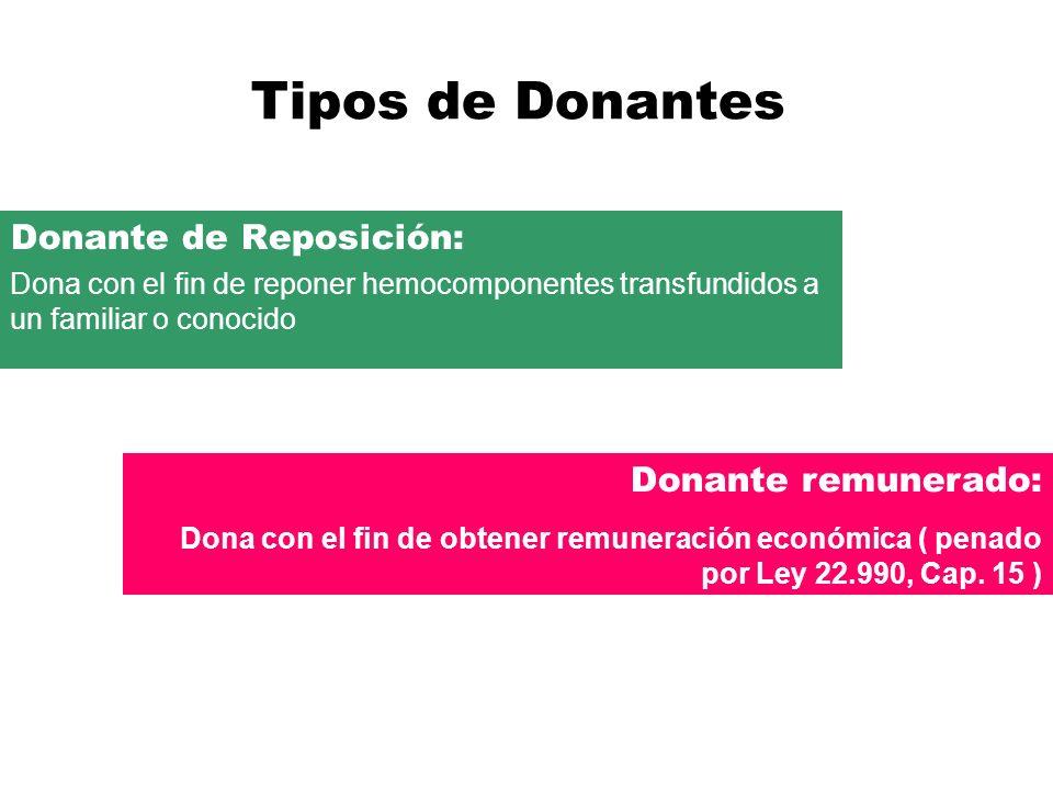 Tipos de Donantes Donante de Reposición: Donante remunerado: