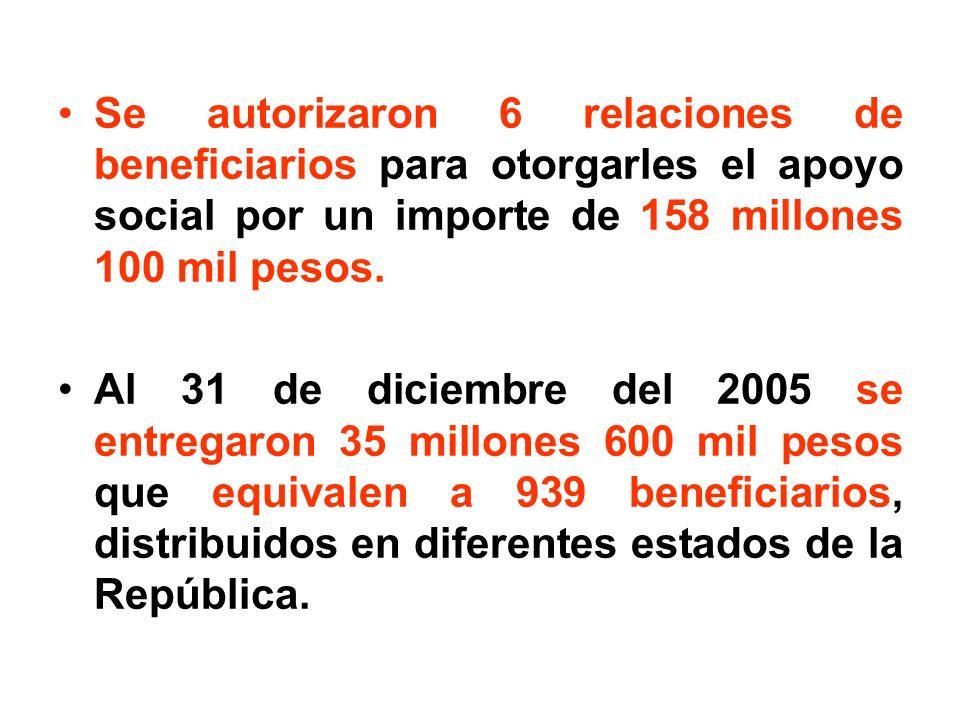 Se autorizaron 6 relaciones de beneficiarios para otorgarles el apoyo social por un importe de 158 millones 100 mil pesos.