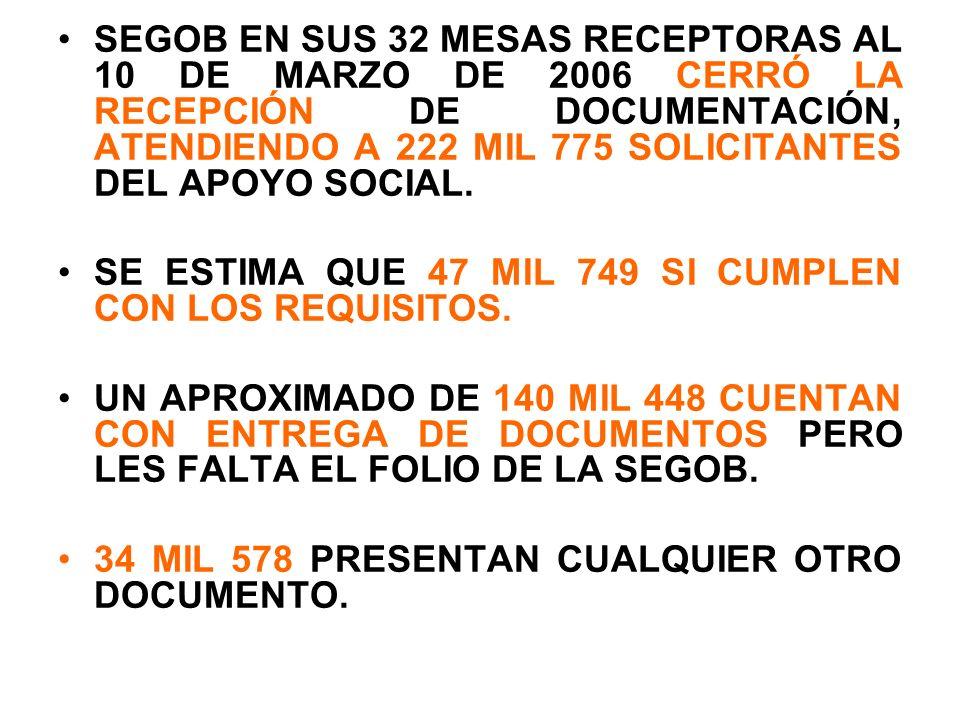 SEGOB EN SUS 32 MESAS RECEPTORAS AL 10 DE MARZO DE 2006 CERRÓ LA RECEPCIÓN DE DOCUMENTACIÓN, ATENDIENDO A 222 MIL 775 SOLICITANTES DEL APOYO SOCIAL.