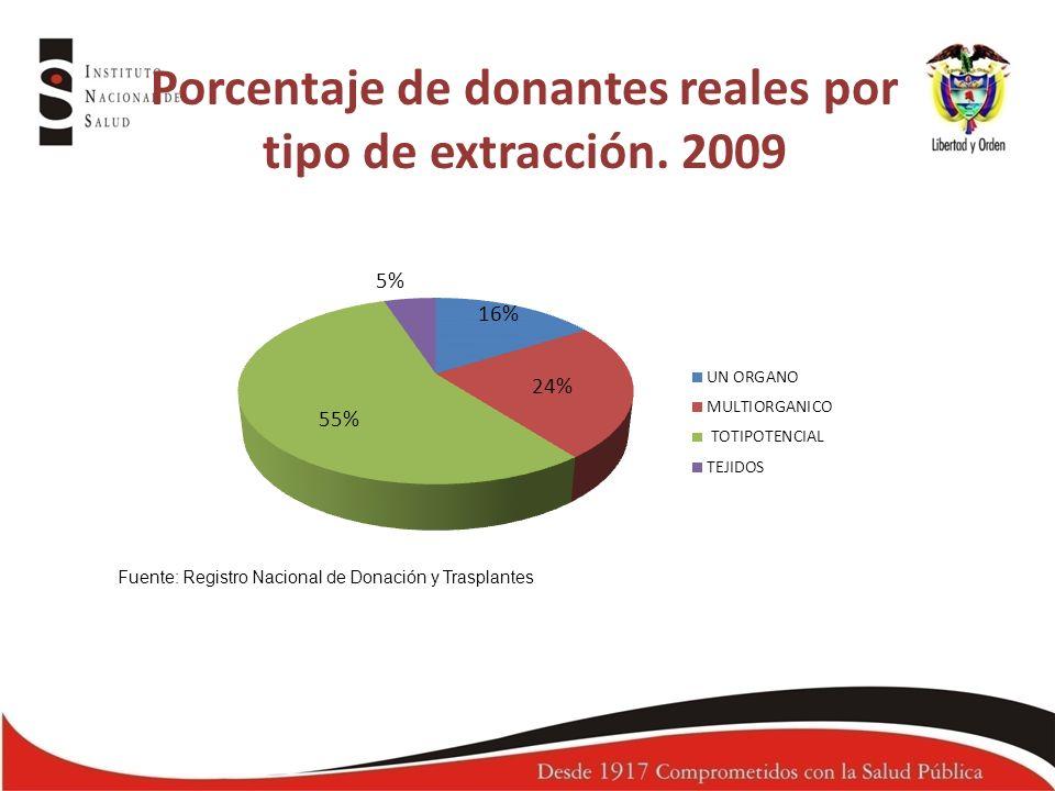 Porcentaje de donantes reales por