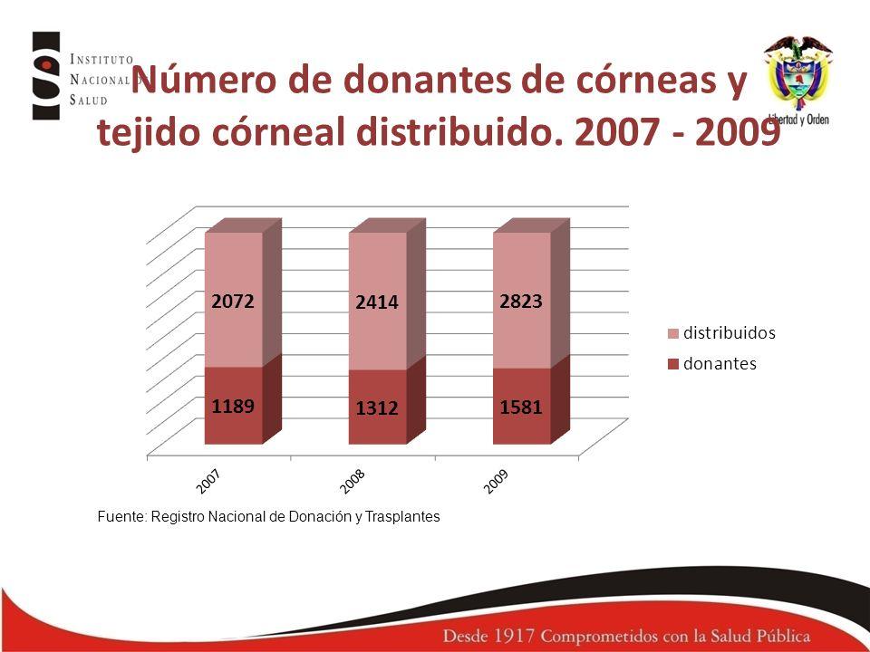 Número de donantes de córneas y
