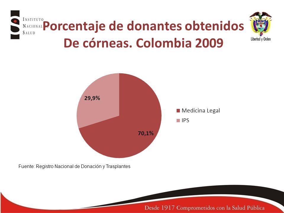 Porcentaje de donantes obtenidos