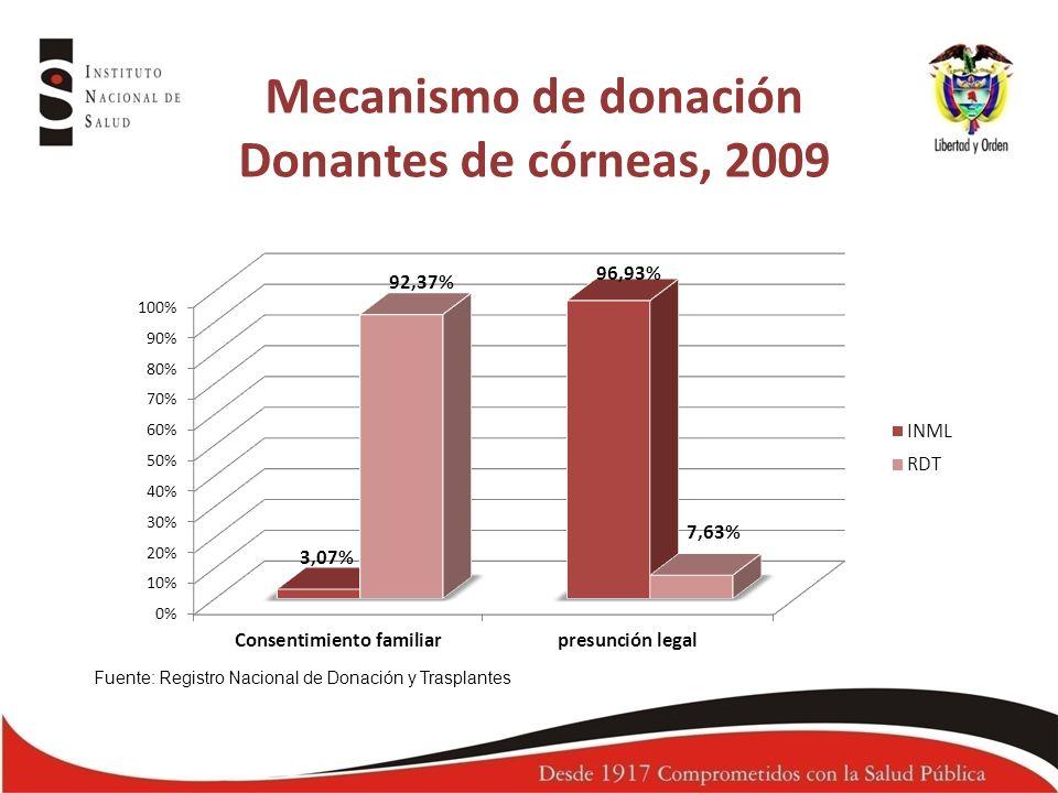Mecanismo de donación Donantes de córneas, 2009