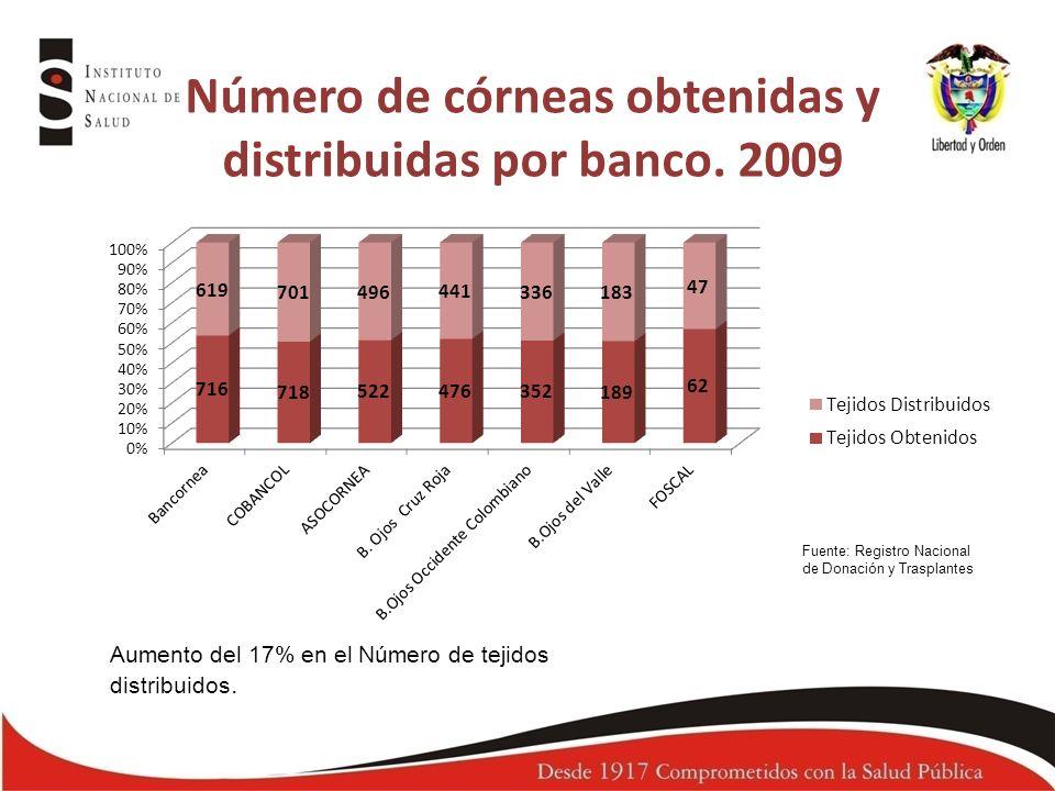 Número de córneas obtenidas y distribuidas por banco. 2009