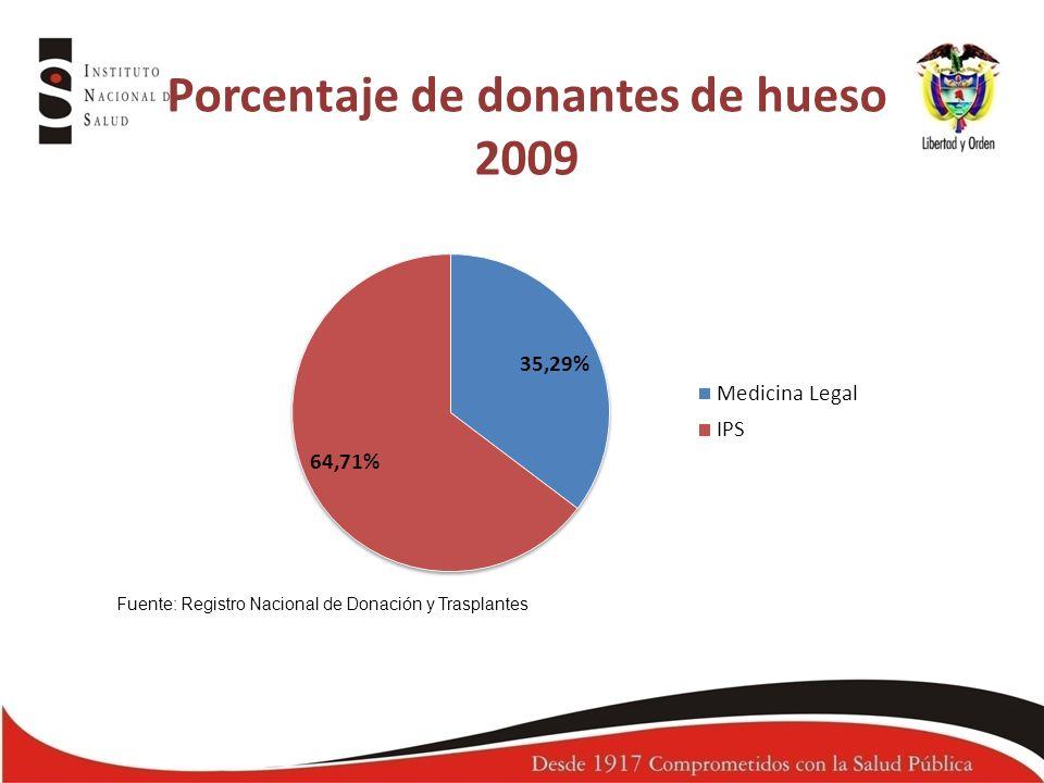 Porcentaje de donantes de hueso