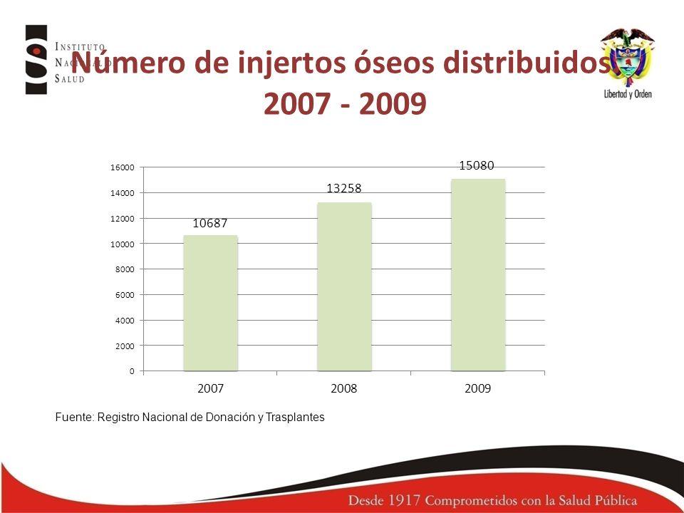 Número de injertos óseos distribuidos. 2007 - 2009