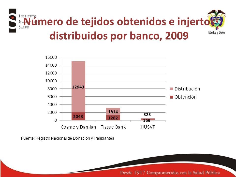 Número de tejidos obtenidos e injertos distribuidos por banco, 2009