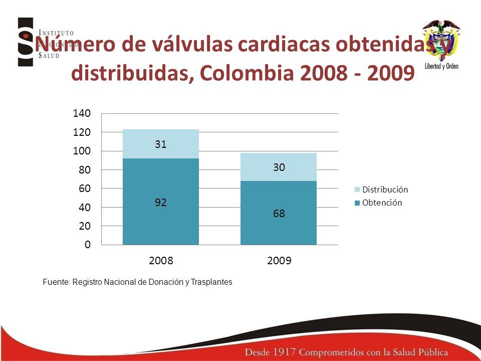 Número de válvulas cardiacas obtenidas y distribuidas, Colombia 2008 - 2009