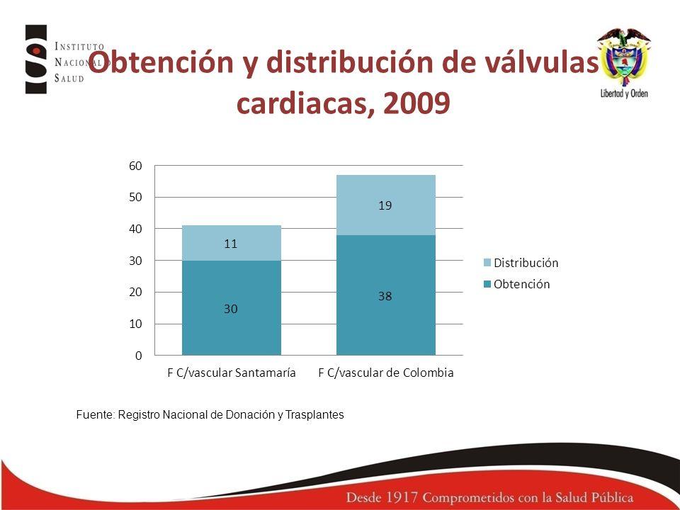 Obtención y distribución de válvulas cardiacas, 2009