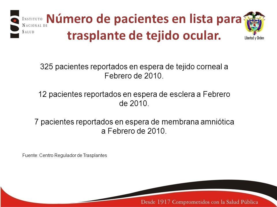 Número de pacientes en lista para trasplante de tejido ocular.