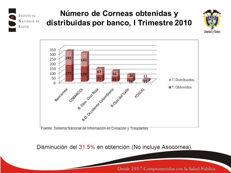 Número de Corneas obtenidas y distribuidas por banco, I Trimestre 2010