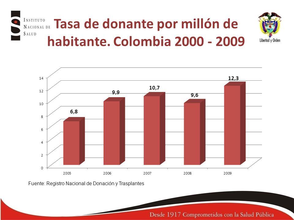 Tasa de donante por millón de habitante. Colombia 2000 - 2009