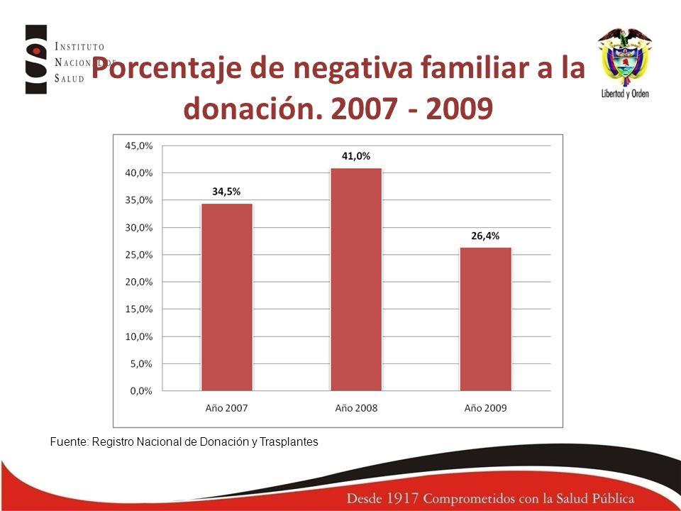 Porcentaje de negativa familiar a la donación. 2007 - 2009