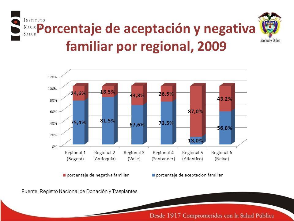 Porcentaje de aceptación y negativa familiar por regional, 2009
