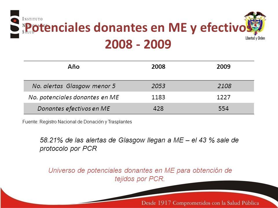 Potenciales donantes en ME y efectivos 2008 - 2009