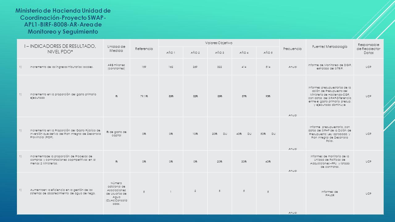 Ministerio de Hacienda Unidad de Coordinación-Proyecto SWAP- APL1-BIRF-8008-AR-Area de Monitoreo y Seguimiento